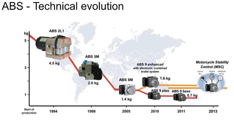 evolución abs